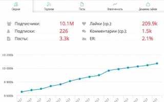Сколько зарабатывают в инстаграме блоггеры в россии и за рубежом: топ10 самых богатых инстаграм-блоггеров