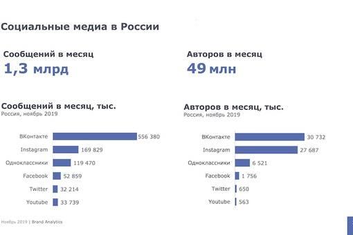Сколько человек в мире используют инстаграм