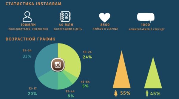 Тренды инстаграм: как должен выглядеть ваш аккаунт в 2020 году?