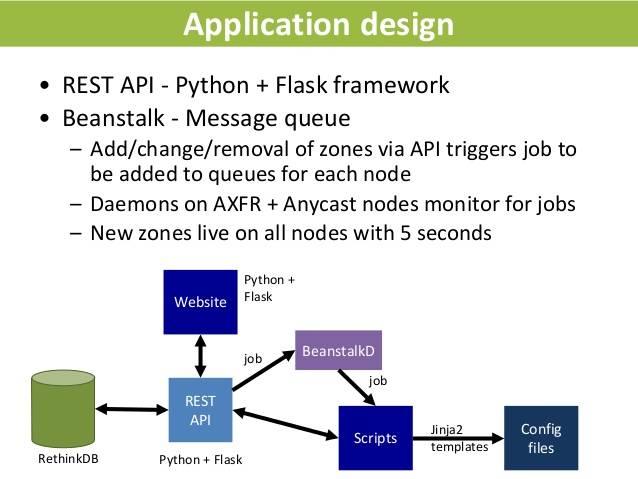 Руководство по созданию api-запросов в python