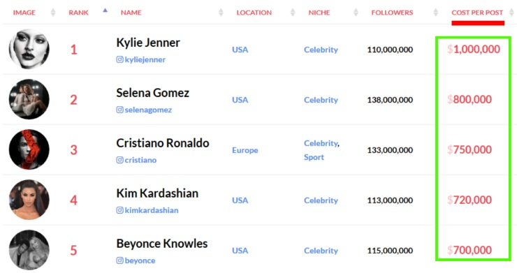 Сколько стоит реклама в инстаграм: официальная и у блогеров