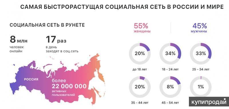 Instagram в цифрах, статистика которую нужно знать к 2020 году  | «лайкни»