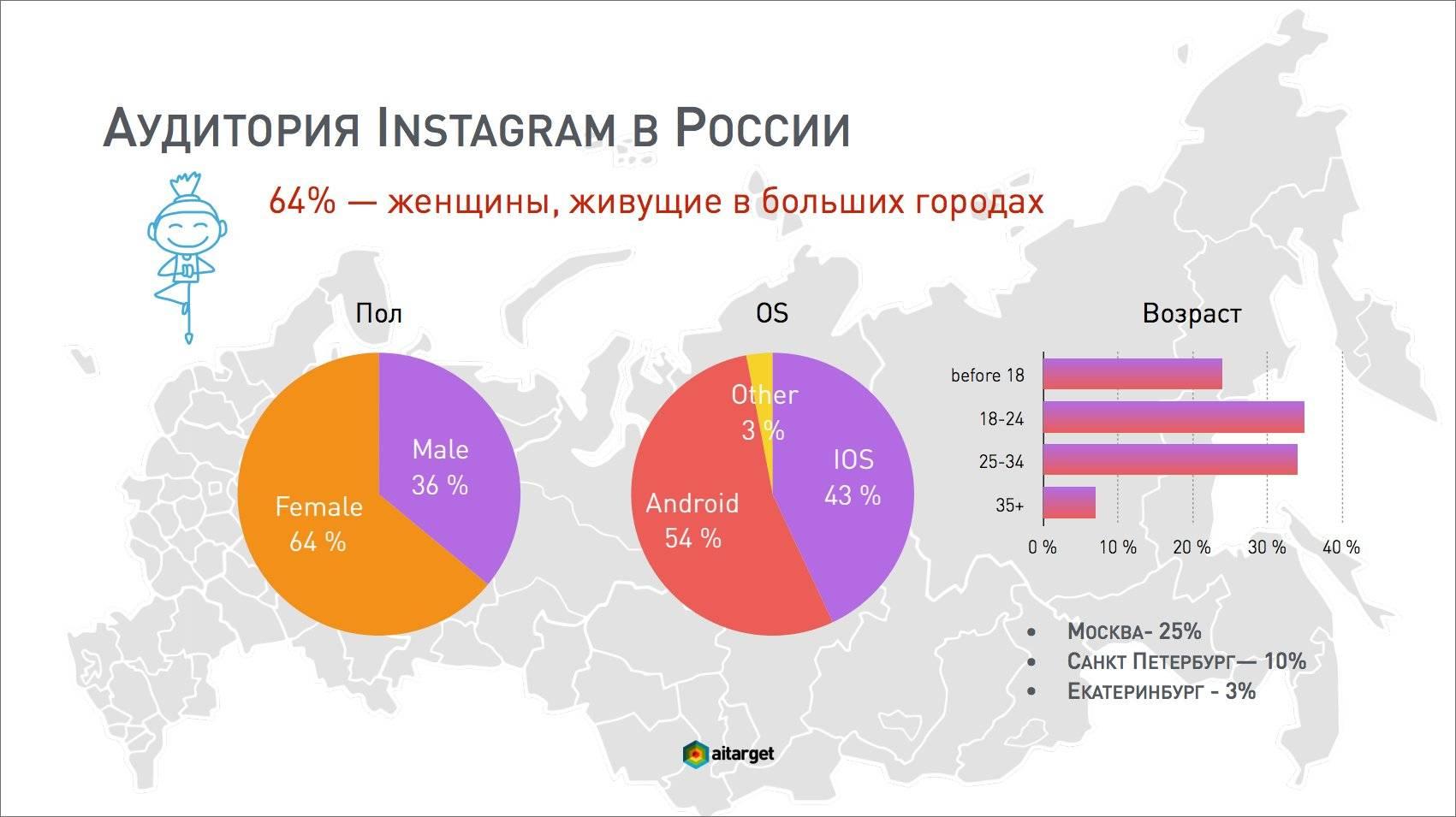 Топ-10 инстаграм аккаунтов россии — лайфхакер