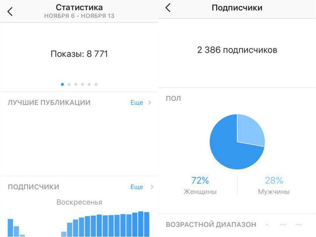 Как провести аналитику instagram-аккаунта? | блог supa