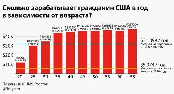 Сколько зарабатывают тиктокеры в россии: в месяц, в день, за 1000 подписчиков | postium