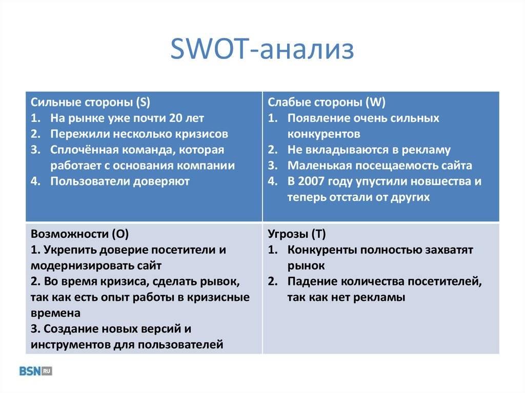 Проведение swot-анализа: оценка сильные/слабые стороны и угрозы/возможности