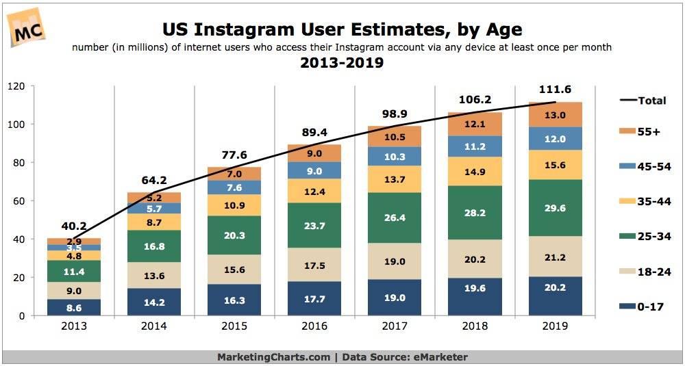 Статистика пользователей инстаграм в мире: как быстро растет аудитория