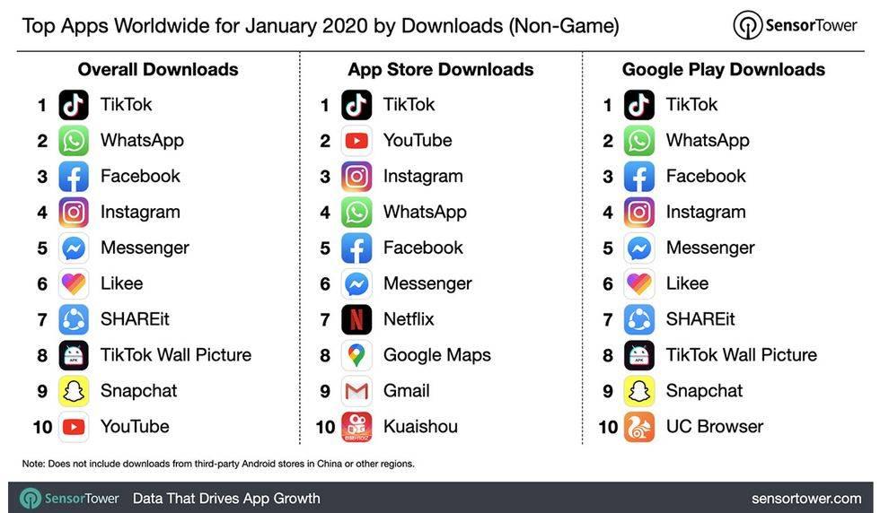 Самые популярные тиктокеры 2020 года: рейтинг, фото, сколько зарабатывают?