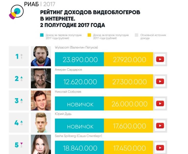 Топ-10 самых богатых тиктокеров россии 2020: сколько они зарабатывают в месяц | lisa.ru