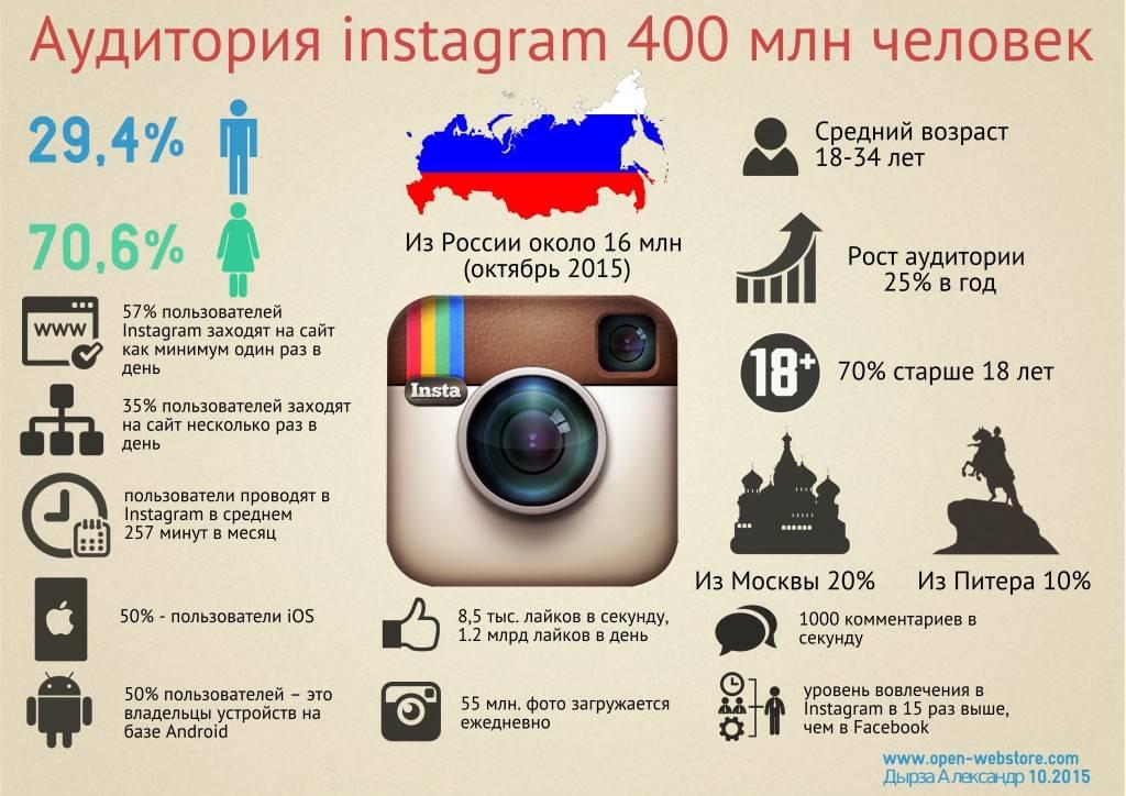 Что читают в instagram в 2020 году?