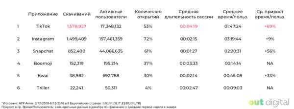Где есть запрет тик ток? что будет с tiktok в россии?