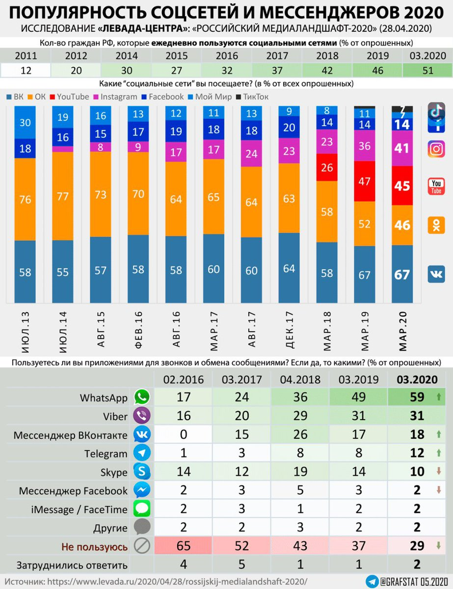 18 трендов инстаграма в 2020 году
