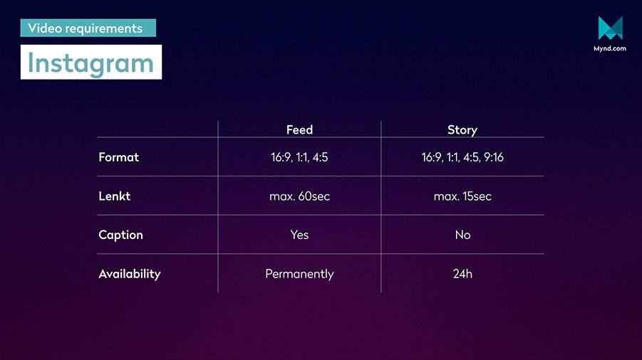 Формат видео для инстаграм: разрешение, какой размер поддерживает igtv, длина в ленте