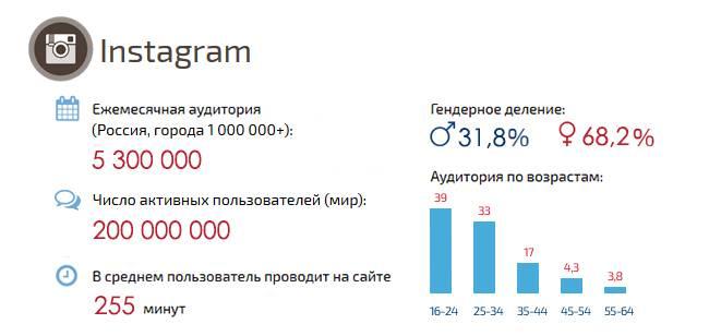 У кого больше всего подписчиков в инстаграме в россии на 2020