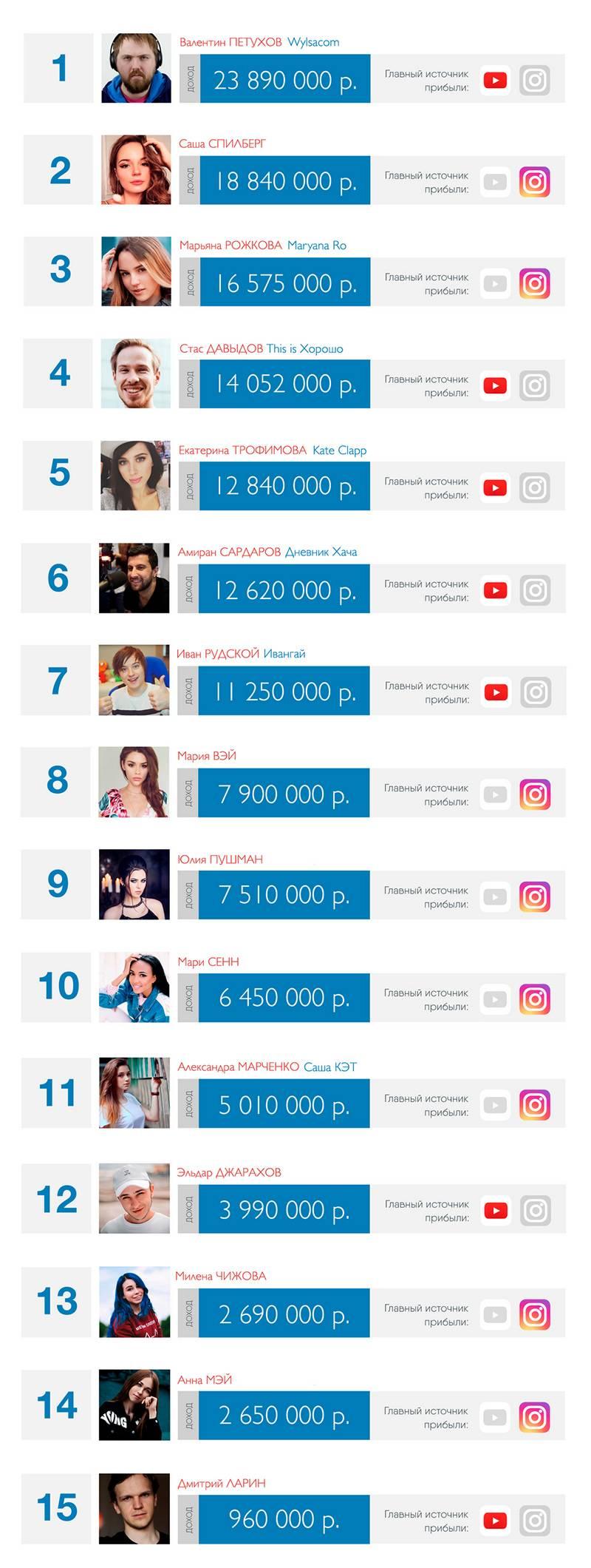 Топ 100 самых популярных инстаграм аккаунтов