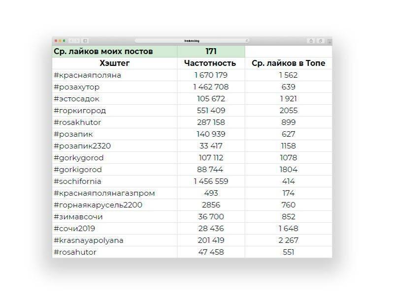 Самые популярные хештеги для инстаграма 2020 (полный список) – блог instaplus.me