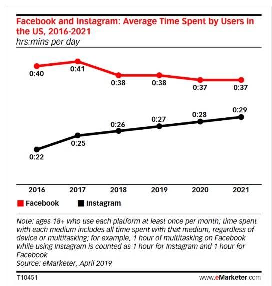 Аудитория 6 крупнейших соцсетей в россии в 2020 году - обзор ppc.world. ppc.world — все о контекстной рекламе