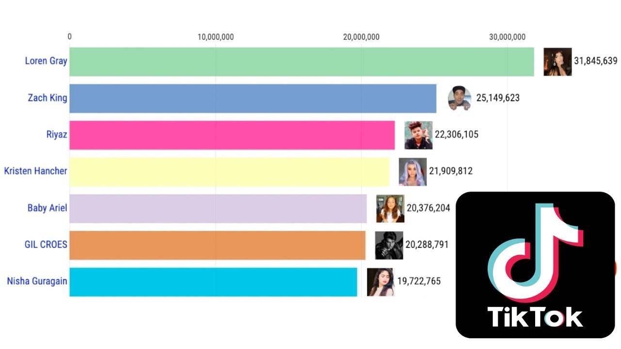 Популярные тик токеры россии: топ звезд социальной сети