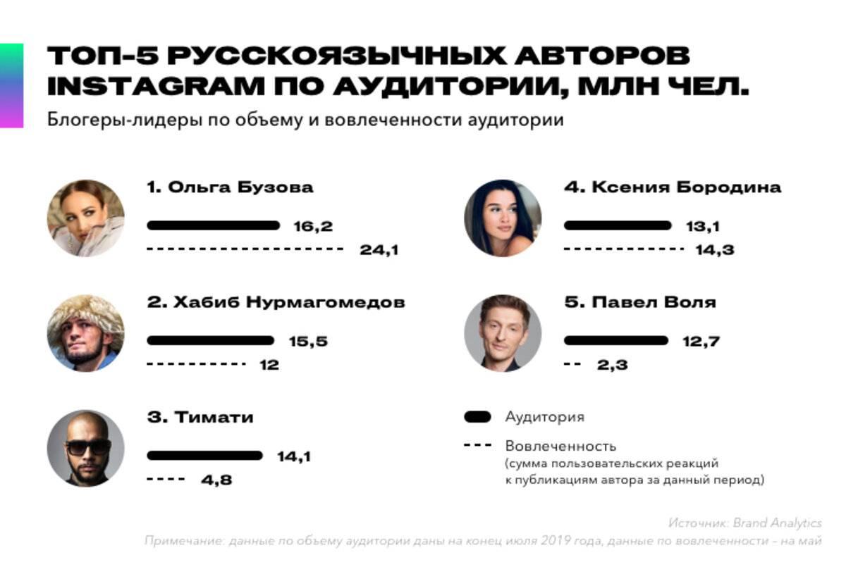 Реклама у блогеров в instagram: сколько стоит в инстаграме, расценки, где заказать