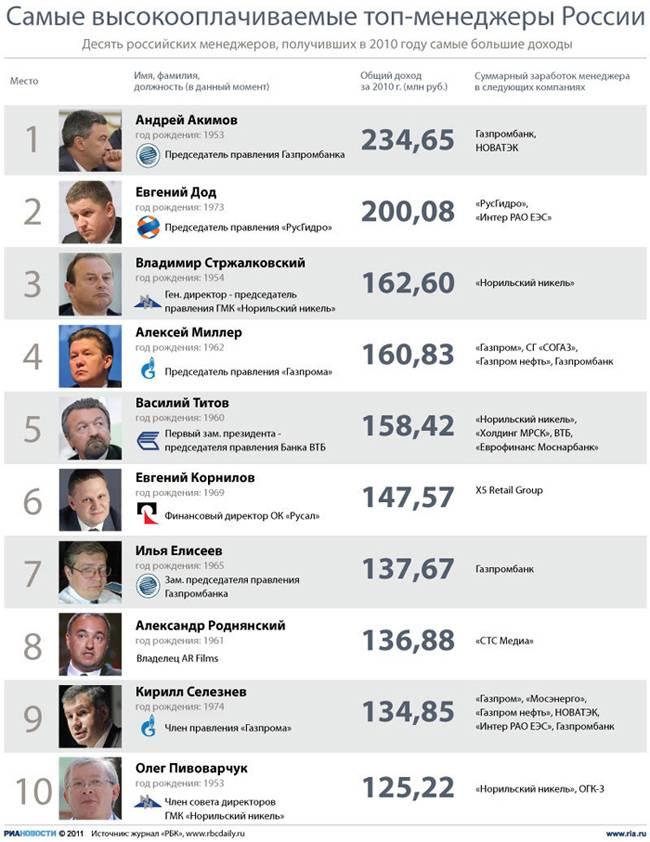 Сколько зарабатывают блогеры: youtube vs tiktok