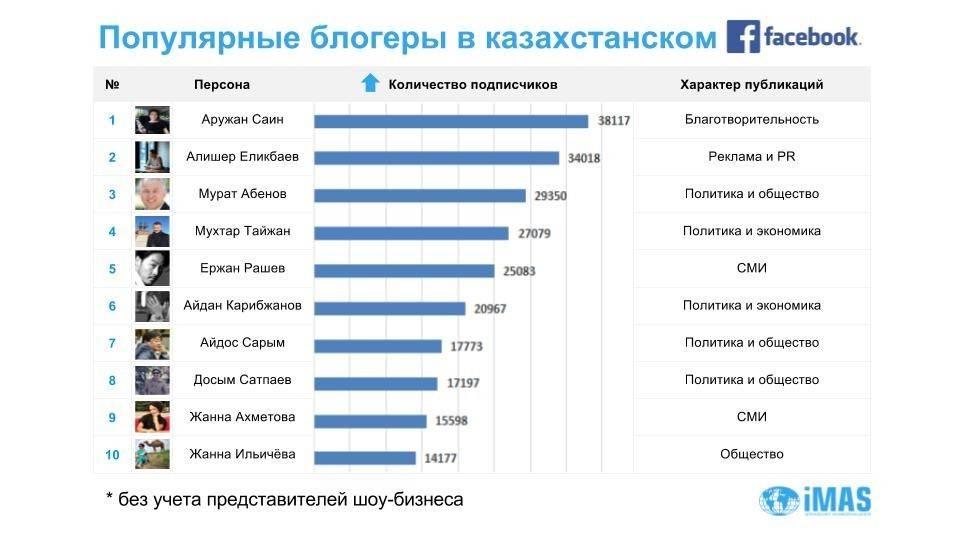 7 самых популярных тиктокеров россии