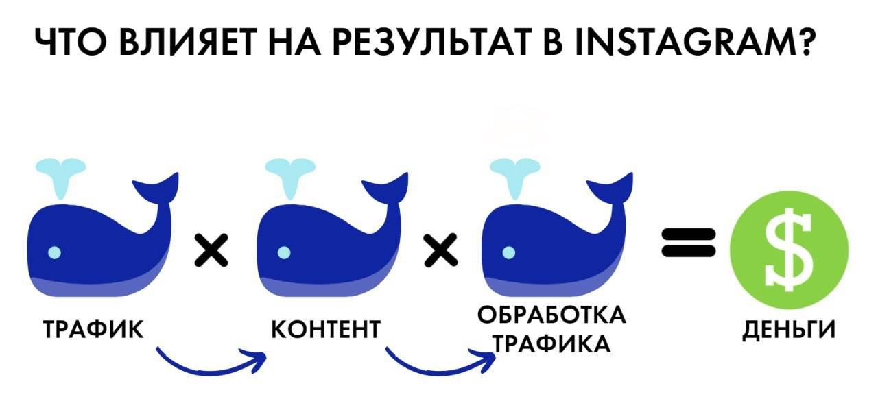 Дорого или окупятся: сколько стоят услуги smm в россии
