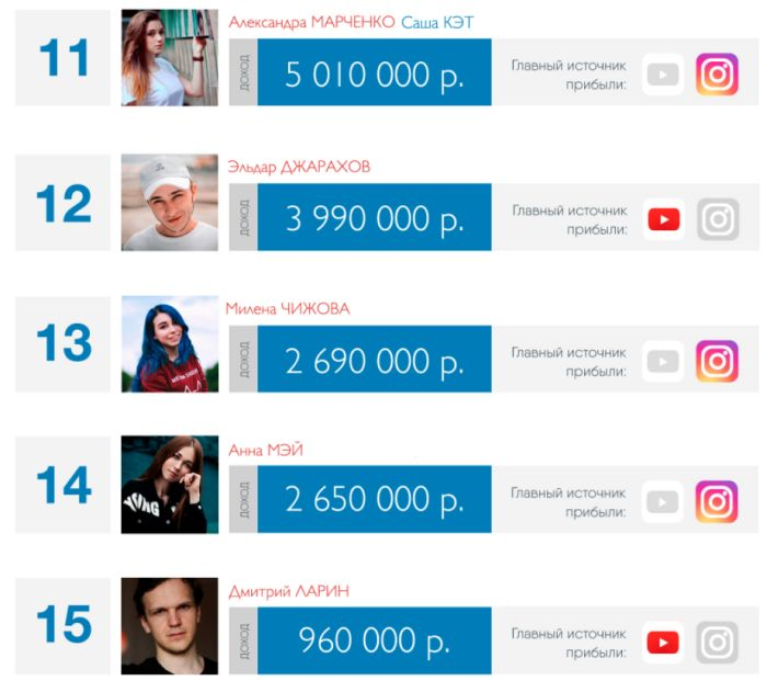 Сколько зарабатывают блогеры в инстаграм: цена за пост, выручка