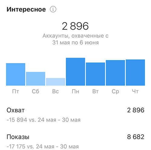 5 способов повысить охват историй вinstagram. читайте на cossa.ru