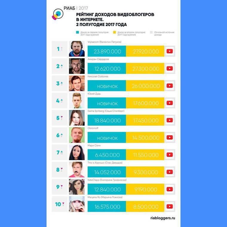 Самые богатые блоггеры россии и мира: 45 миллионеров   misterrich.ru