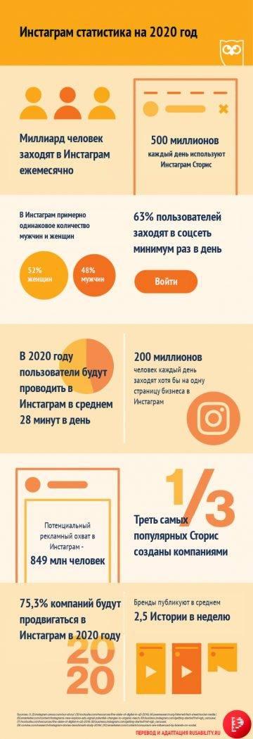 Аудитория шести крупнейших соцсетей в россии в 2020 году: изучаем инсайты - cpa-salon.ru
