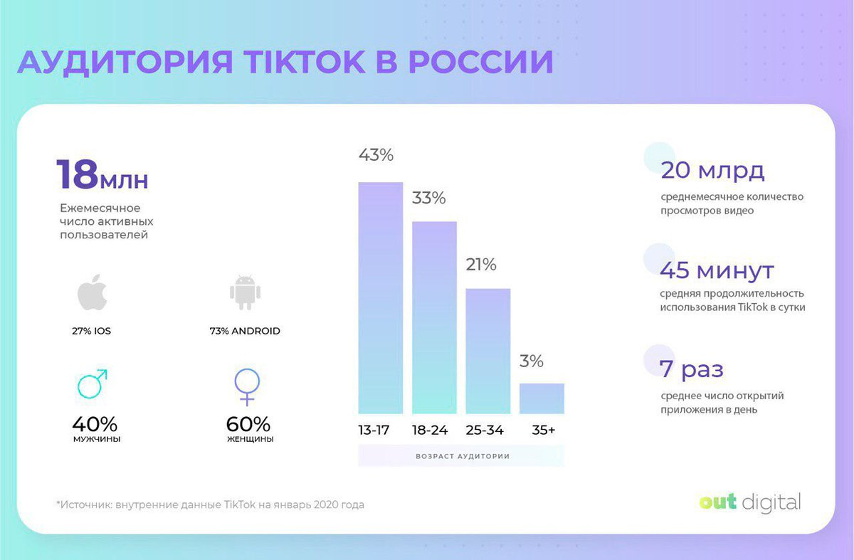 Аудитория социальных сетей в россии 2019