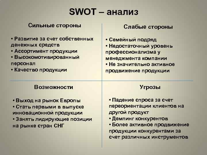 Swot-анализ компании: инструкция, примеры и применение