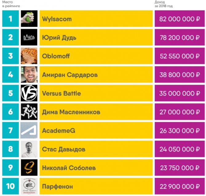 Топ 20 самых известных блогеров инстаграма, без мировых звезд шоу бизнеса - ladys pages