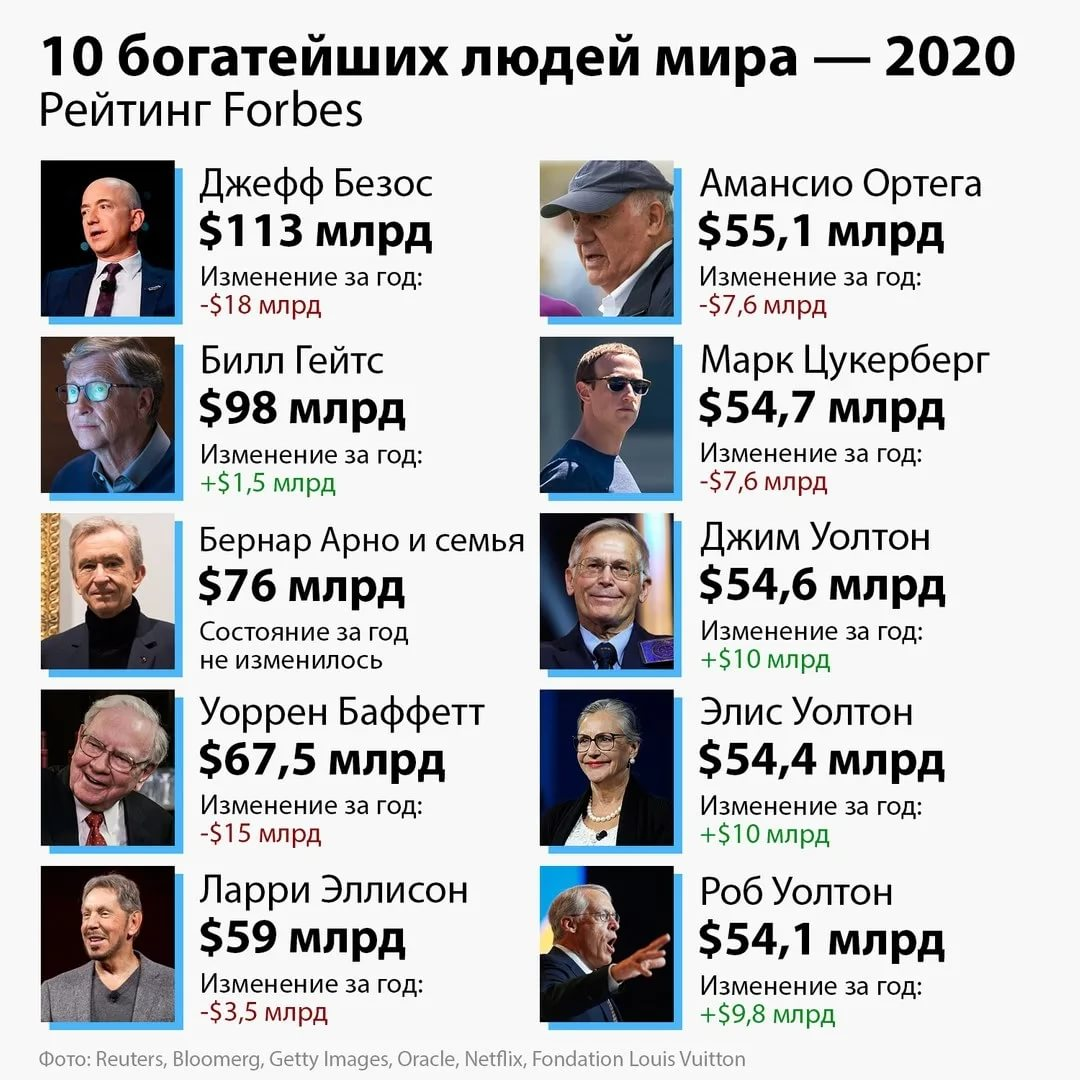 Популярные тиктокеры мира в 2020 году: рейтинг, фото девушек и парней, сколько зрабатывают?