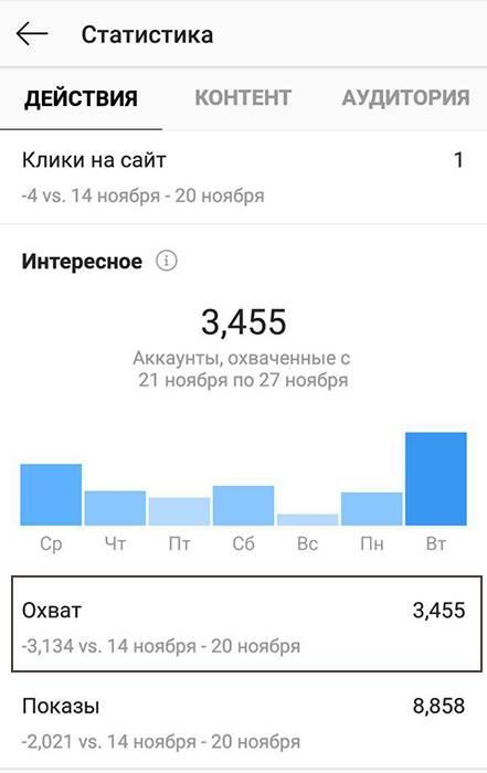 Какувеличитьохватвинстаграм: проверенные способы поднятия активности пользователей