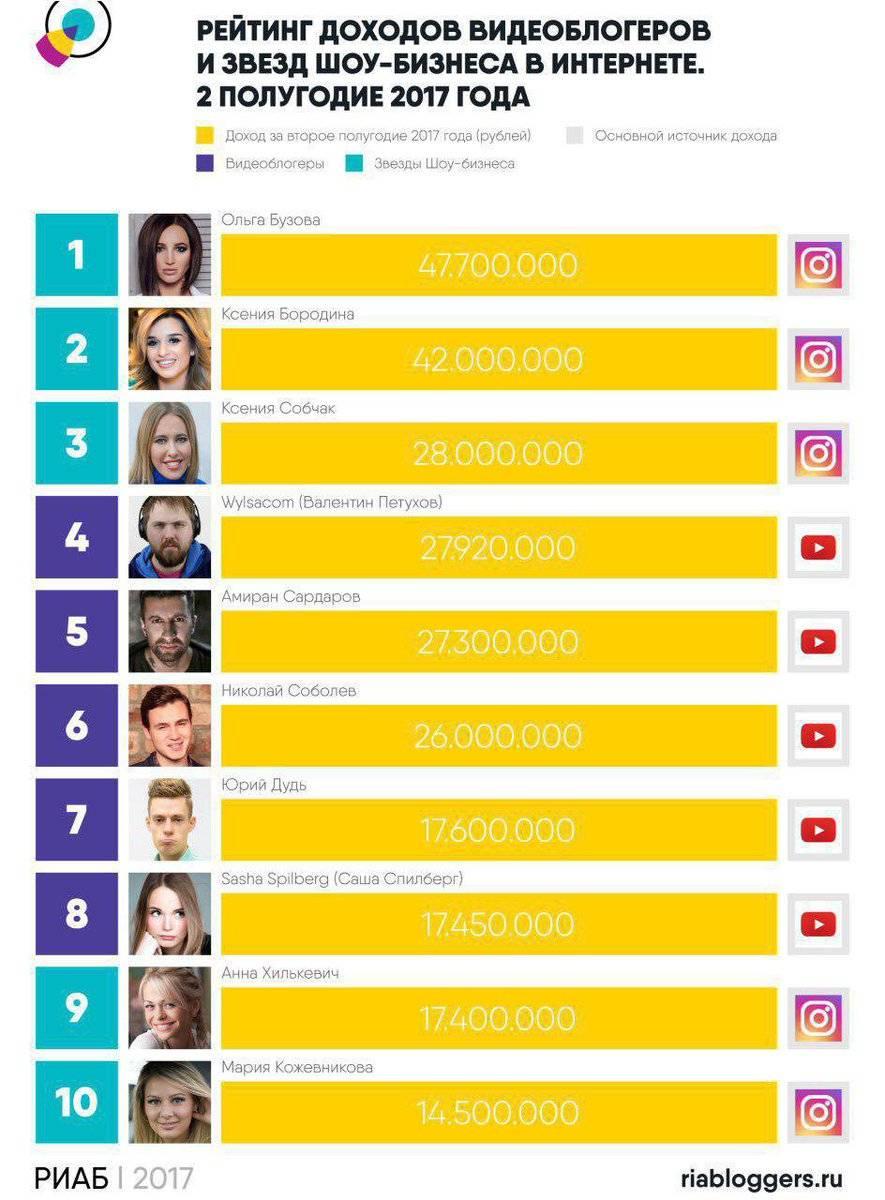 Сколько зарабатывают блогеры на рекламе в инстаграм ☑ как увеличить эту цифру? | epicstars
